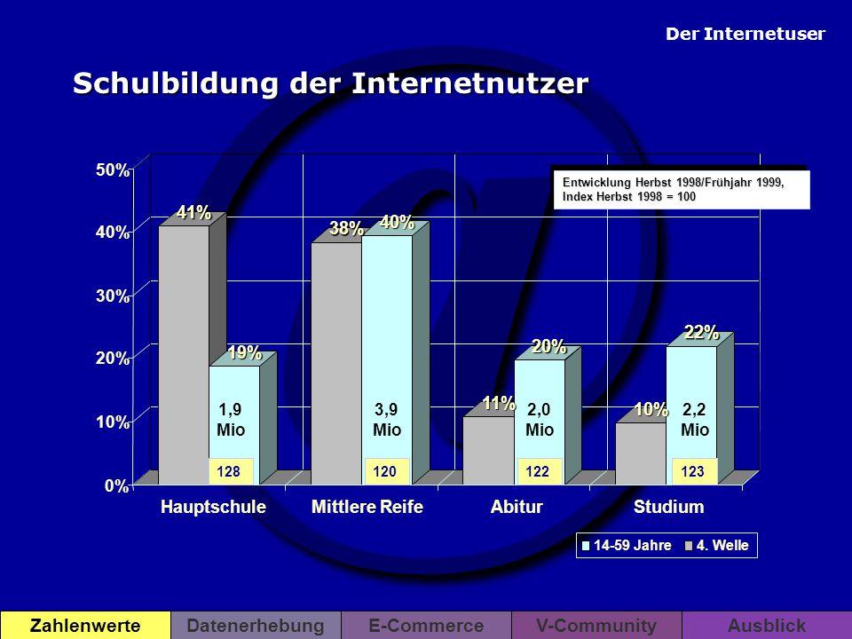 @ Der Internetuser ZahlenwerteDatenerhebungE-CommerceV-CommunityAusblick 8% 7% 15% 12% 17% 13% 14% 13% 9% 12% 13% 21% 0% 5% 10% 15% 20% 25% unter 2.0002.000 - 2.9993.000 - 3.9994.000 - 4.9995.000 - 5.9996.000 + Entwicklung Herbst 1998/Frühjahr 1999, Index Herbst 1998 = 100 176183150117129106 0,7 Mio 1,2 Mio 1,3 Mio 1,3 Mio 1,2 Mio 2,1 Mio Haushaltsnettoeinkommen der Internetnutzer 14-59 Jahre4.