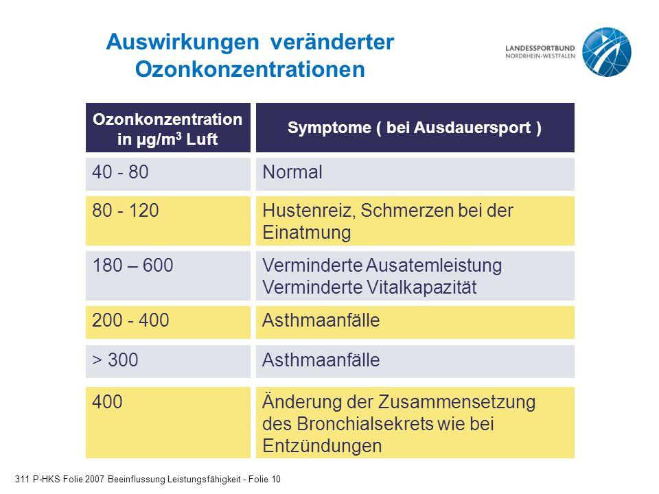 Auswirkungen veränderter Ozonkonzentrationen 311 P-HKS Folie 2007 Beeinflussung Leistungsfähigkeit - Folie 10 Ozonkonzentration in µg/m 3 Luft 40 - 80