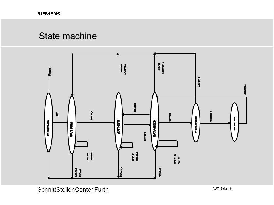 AUT Seite 15 20 SchnittStellenCenter Fürth State machine