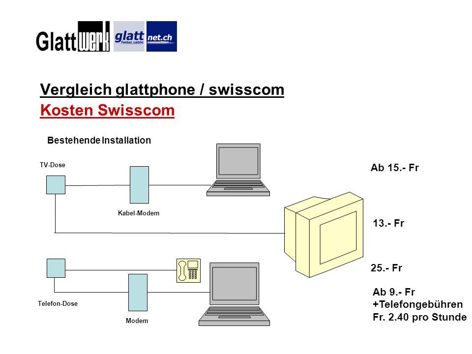 Vergleich glattphone / swisscom Kosten Swisscom TV-Dose Kabel-Modem Telefon-Dose Bestehende Installation Ab 15.- Fr 13.- Fr 25.- Fr Ab 9.- Fr +Telefon