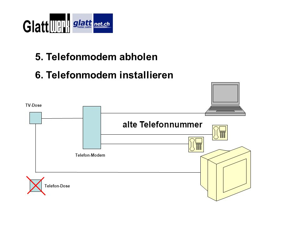 TV-Dose Telefon-Modem Telefon-Dose 5. Telefonmodem abholen 6. Telefonmodem installieren alte Telefonnummer