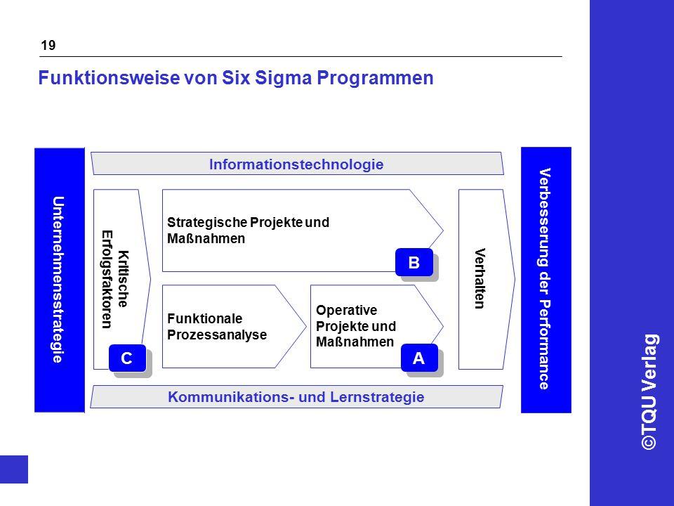 ©TQU Verlag 19 Funktionsweise von Six Sigma Programmen Unternehmensstrategie Verbesserung der Performance Kritische Erfolgsfaktoren Verhalten Strategi