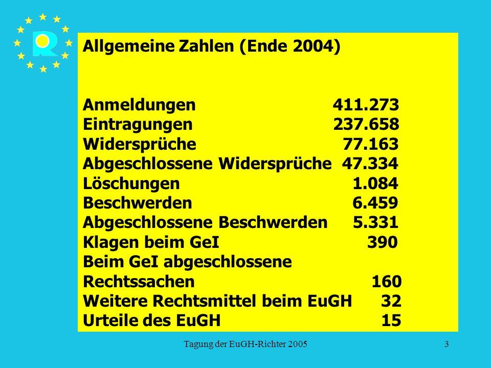 Tagung der EuGH-Richter 20053 Allgemeine Zahlen (Ende 2004) Anmeldungen 411.273 Eintragungen 237.658 Widersprüche 77.163 Abgeschlossene Widersprüche 4