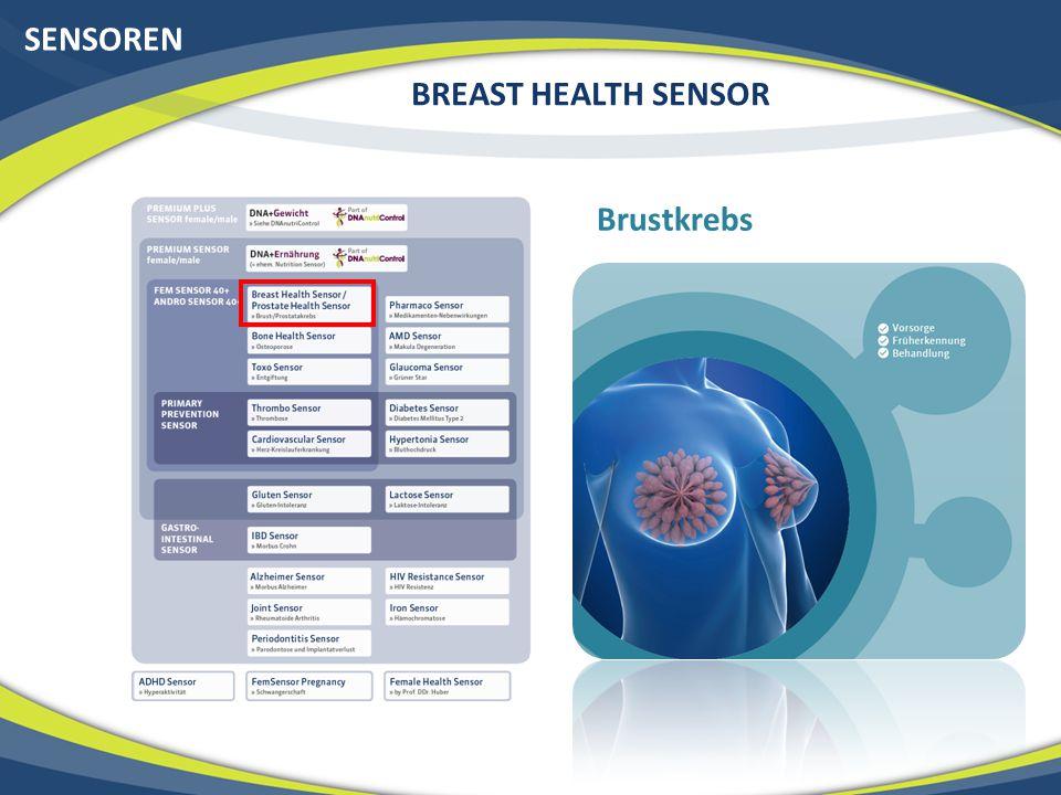 BRUSTKREBS Die 2 Formen von Brustkrebs Genetisch bedingter Brustkrebs (Gen defekt) (Angelina) Nur 5% der Fälle (eine von 800 Frauen) Wenn Positiv 90% Wahrscheinlichkeit Viele Brustkrebsfälle in der Familie VORSORGE: Brust- und Eierstock-Amputation Altersbedingter Brustkrebs (von 10 Genvariationen beeinflusst) 95% der Fälle ( eine von 8) Oft wenige Fälle in der Familie Risiko von SCHUTZ bis HOCH (91-fach höheres Risiko)
