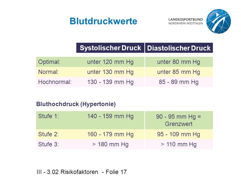 III - 3.02 Risikofaktoren - Folie 17 Systolischer Druck Diastolischer Druck Blutdruckwerte Optimal:unter 120 mm Hgunter 80 mm Hg Normal:unter 130 mm Hgunter 85 mm Hg Hochnormal:130 - 139 mm Hg85 - 89 mm Hg Stufe 1:140 - 159 mm Hg 90 - 95 mm Hg = Grenzwert Stufe 2:160 - 179 mm Hg95 - 109 mm Hg Stufe 3:> 180 mm Hg> 110 mm Hg Bluthochdruck (Hypertonie)