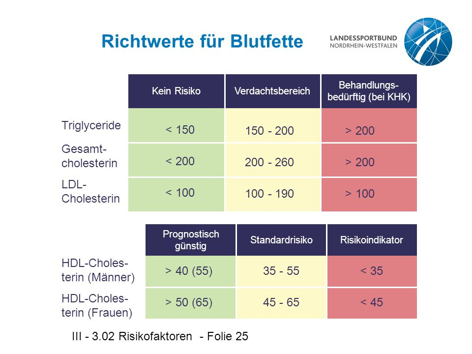 III - 3.02 Risikofaktoren - Folie 25 Prognostisch günstig StandardrisikoRisikoindikator Kein RisikoVerdachtsbereich Behandlungs- bedürftig (bei KHK) Richtwerte für Blutfette Triglyceride < 150 Gesamt- cholesterin LDL- Cholesterin < 200 < 100 150 - 200 200 - 260 100 - 190 > 200 > 100 > 40 (55) HDL-Choles- terin (Männer) > 50 (65) 35 - 55 45 - 65 < 35 < 45 HDL-Choles- terin (Frauen)