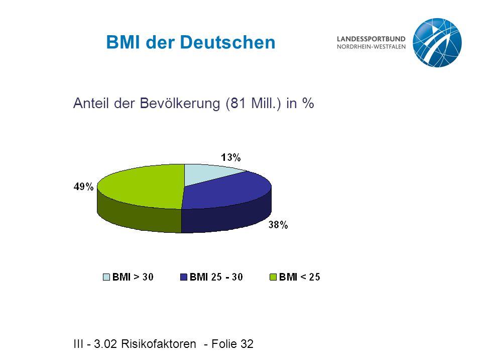 III - 3.02 Risikofaktoren - Folie 32 BMI der Deutschen Anteil der Bevölkerung (81 Mill.) in %