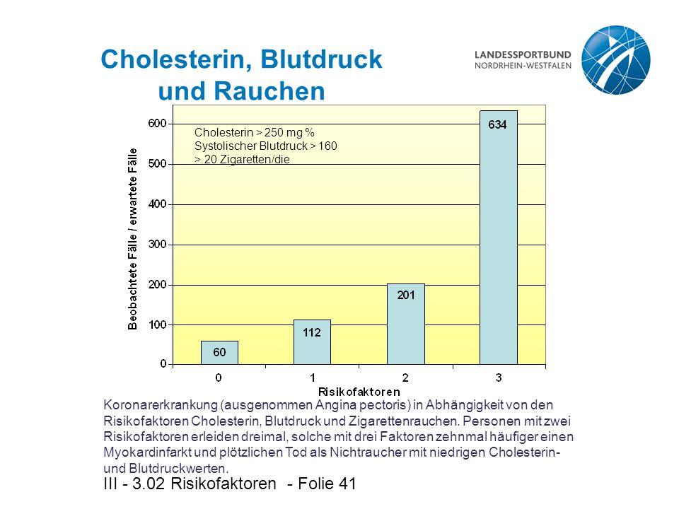 III - 3.02 Risikofaktoren - Folie 41 Cholesterin, Blutdruck und Rauchen Cholesterin > 250 mg % Systolischer Blutdruck > 160 > 20 Zigaretten/die Koronarerkrankung (ausgenommen Angina pectoris) in Abhängigkeit von den Risikofaktoren Cholesterin, Blutdruck und Zigarettenrauchen.
