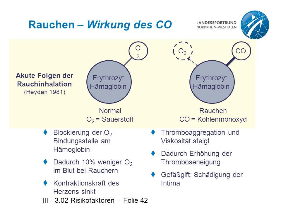 III - 3.02 Risikofaktoren - Folie 42 Rauchen – Wirkung des CO  Blockierung der O 2 - Bindungsstelle am Hämoglobin  Dadurch 10% weniger O 2 im Blut bei Rauchern  Kontraktionskraft des Herzens sinkt O2O2  Thromboaggregation und Viskosität steigt  Dadurch Erhöhung der Thromboseneigung  Gefäßgift: Schädigung der Intima Normal O 2 = Sauerstoff CO Erythrozyt Hämaglobin O2O2 Erythrozyt Hämaglobin Rauchen CO = Kohlenmonoxyd Akute Folgen der Rauchinhalation (Heyden 1981)