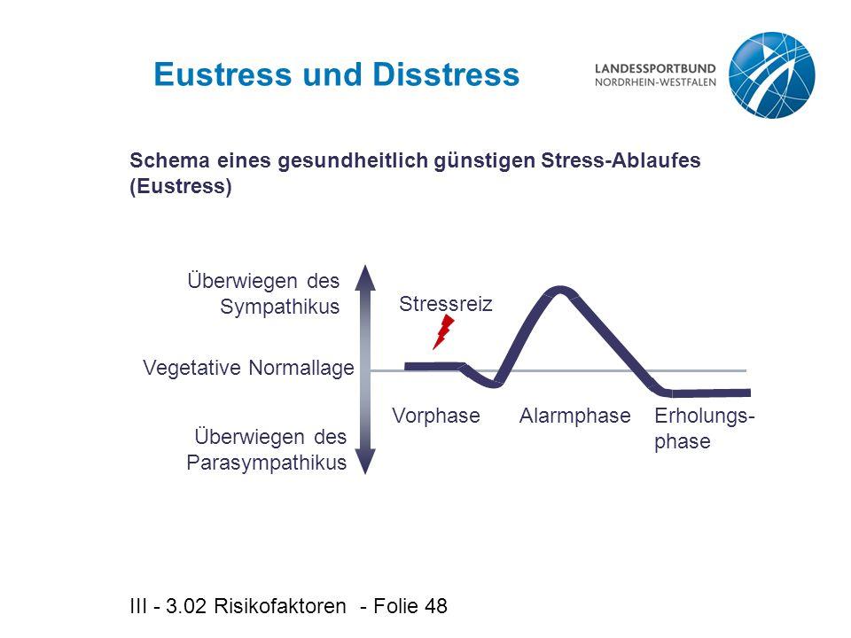 III - 3.02 Risikofaktoren - Folie 48 Eustress und Disstress Überwiegen des Sympathikus Überwiegen des Parasympathikus Vegetative Normallage VorphaseAlarmphaseErholungs- phase Stressreiz Schema eines gesundheitlich günstigen Stress-Ablaufes (Eustress)