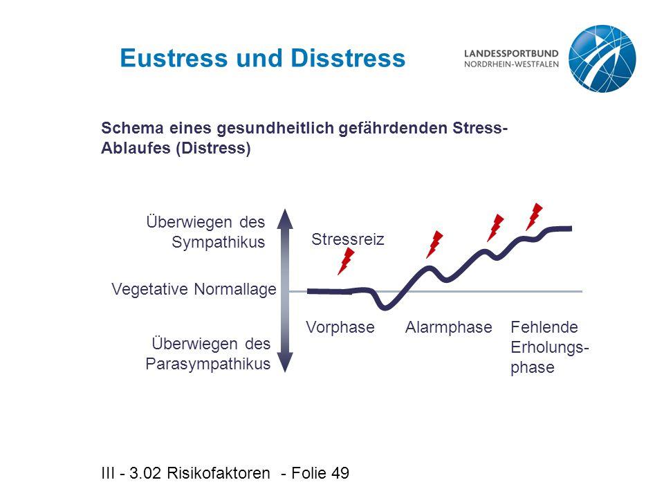 III - 3.02 Risikofaktoren - Folie 49 Eustress und Disstress Überwiegen des Sympathikus Überwiegen des Parasympathikus Vegetative Normallage VorphaseAlarmphaseFehlende Erholungs- phase Stressreiz Schema eines gesundheitlich gefährdenden Stress- Ablaufes (Distress)