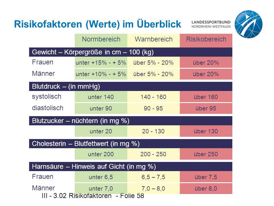 III - 3.02 Risikofaktoren - Folie 58 Risikofaktoren (Werte) im Überblick RisikobereichNormbereichWarnbereich Gewicht – Körpergröße in cm – 100 (kg) Frauen unter +15% - + 5% Männer unter +10% - + 5% über 5% - 20% über 20% Blutdruck – (in mmHg) systolisch unter 140 diastolisch unter 90 140 - 160 90 - 95 über 160 über 95 Blutzucker – nüchtern (in mg %) unter 2020 - 130über 130 Cholesterin – Blutfettwert (in mg %) unter 200200 - 250über 250 Harnsäure – Hinweis auf Gicht (in mg %) Frauen unter 6,5 Männer unter 7,0 6,5 – 7,5 7,0 – 8,0 über 7,5 über 8,0
