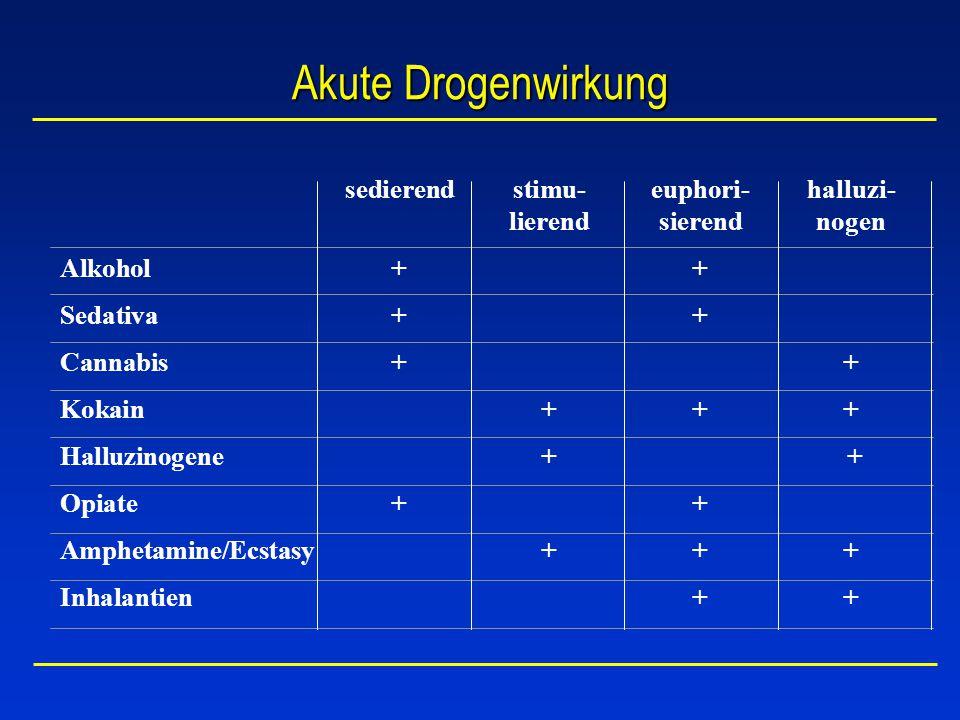 Akute Drogenwirkung sedierendstimu-euphori-halluzi- lierendsierendnogen Alkohol ++ Sedativa ++ Cannabis ++ Kokain +++ Halluzinogene + + Opiate ++ Amph