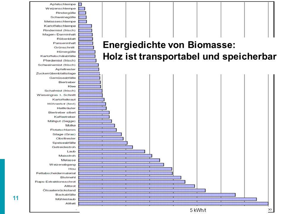 11 Energiedichte von Biomasse: Holz ist transportabel und speicherbar 5 kWh/t