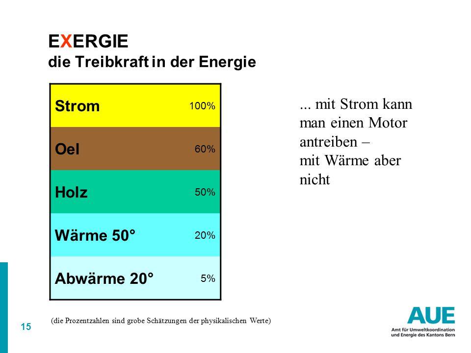15 EXERGIE die Treibkraft in der Energie Strom 100% Oel 60% Holz 50% Wärme 50° 20% Abwärme 20° 5% (die Prozentzahlen sind grobe Schätzungen der physikalischen Werte)...
