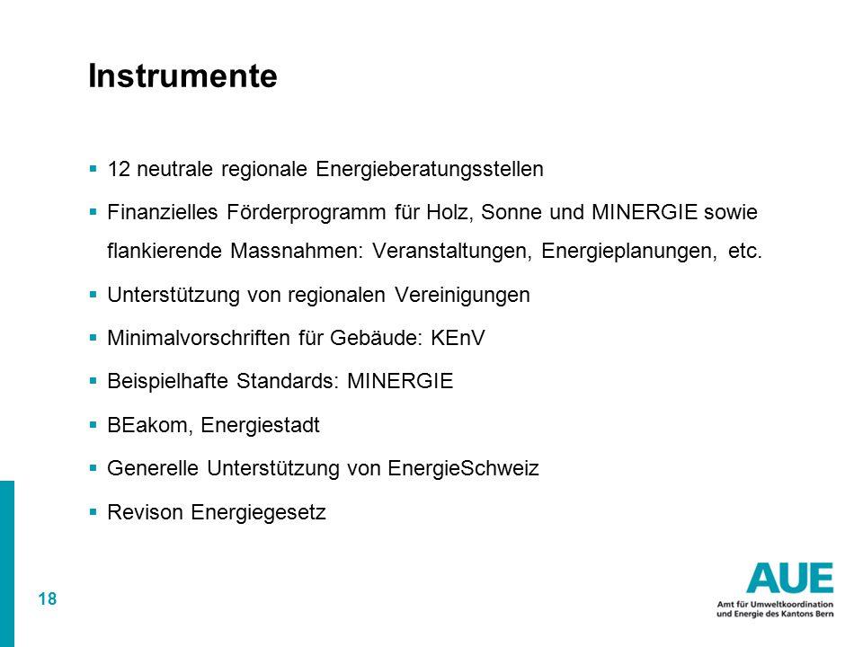 18 Instrumente  12 neutrale regionale Energieberatungsstellen  Finanzielles Förderprogramm für Holz, Sonne und MINERGIE sowie flankierende Massnahmen: Veranstaltungen, Energieplanungen, etc.