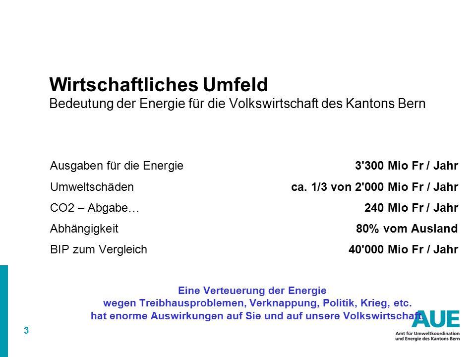 3 Wirtschaftliches Umfeld Bedeutung der Energie für die Volkswirtschaft des Kantons Bern Ausgaben für die Energie 3 300 Mio Fr / Jahr Umweltschädenca.