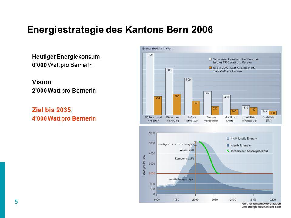 5 Energiestrategie des Kantons Bern 2006 Heutiger Energiekonsum 6 000 Watt pro BernerIn Vision 2 000 Watt pro BernerIn Ziel bis 2035: 4 000 Watt pro BernerIn