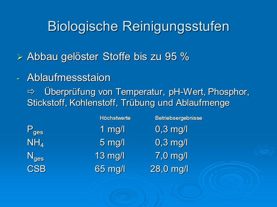  Abbau gelöster Stoffe bis zu 95 % - Ablaufmessstaion  Überprüfung von Temperatur, pH-Wert, Phosphor, Stickstoff, Kohlenstoff, Trübung und Ablaufmenge HöchstwerteBetriebsergebnisse P ges 1 mg/l0,3 mg/l NH 4 5 mg/l0,3 mg/l N ges 13 mg/l7,0 mg/l CSB 65 mg/l 28,0 mg/l