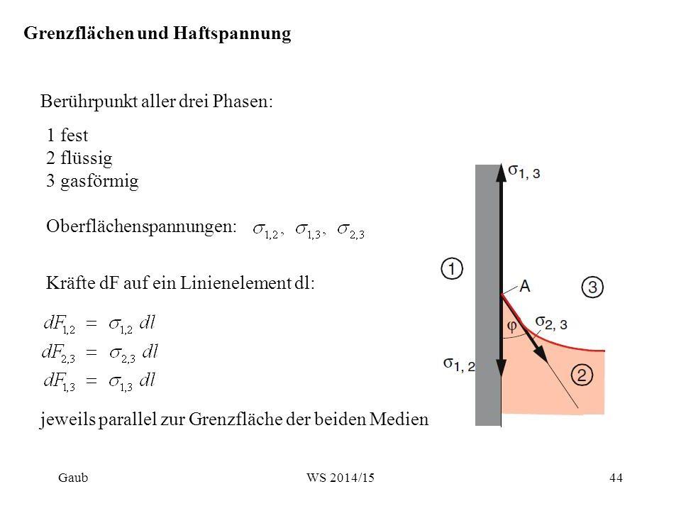Berührpunkt aller drei Phasen: Grenzflächen und Haftspannung 1 fest 2 flüssig 3 gasförmig Oberflächenspannungen: Kräfte dF auf ein Linienelement dl: j