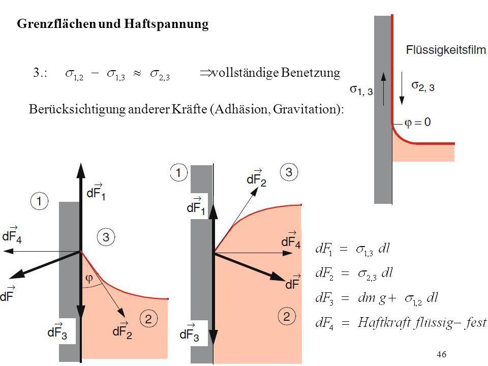 Grenzflächen und Haftspannung 3.:  vollständige Benetzung Berücksichtigung anderer Kräfte (Adhäsion, Gravitation): 46