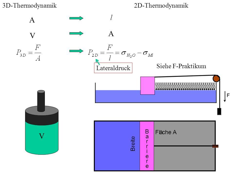 GaubWS 2014/1537 Fläche A B a r r i e r e Breite 2D-Thermodynamik V A V A 3D-Thermodynamik Siehe F-Praktikum Lateraldruck