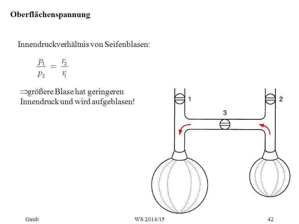 Innendruckverhältnis von Seifenblasen: Oberflächenspannung  größere Blase hat geringeren Innendruck und wird aufgeblasen! Gaub42WS 2014/15