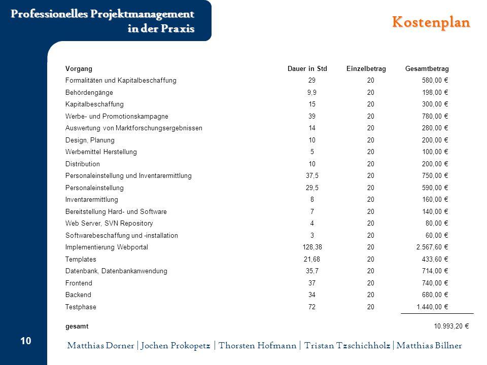 Matthias Dorner | Jochen Prokopetz | Thorsten Hofmann | Tristan Tzschichholz | Matthias Billner Professionelles Projektmanagement in der Praxis 10 Kostenplan 10.993,20 €gesamt 1.440,00 €2072Testphase 680,00 €2034Backend 740,00 €2037Frontend 714,00 €2035,7Datenbank, Datenbankanwendung 433,60 €2021,68Templates 2.567,60 €20128,38Implementierung Webportal 60,00 €203Softwarebeschaffung und -installation 80,00 €204Web Server, SVN Repository 140,00 €207Bereitstellung Hard- und Software 160,00 €208Inventarermittlung 590,00 €2029,5Personaleinstellung 750,00 €2037,5Personaleinstellung und Inventarermittlung 200,00 €2010Distribution 100,00 €205Werbemittel Herstellung 200,00 €2010Design, Planung 280,00 €2014Auswertung von Marktforschungsergebnissen 780,00 €2039Werbe- und Promotionskampagne 300,00 €2015Kapitalbeschaffung 198,00 €209,9Behördengänge 580,00 €2029Formalitäten und Kapitalbeschaffung GesamtbetragEinzelbetragDauer in StdVorgang