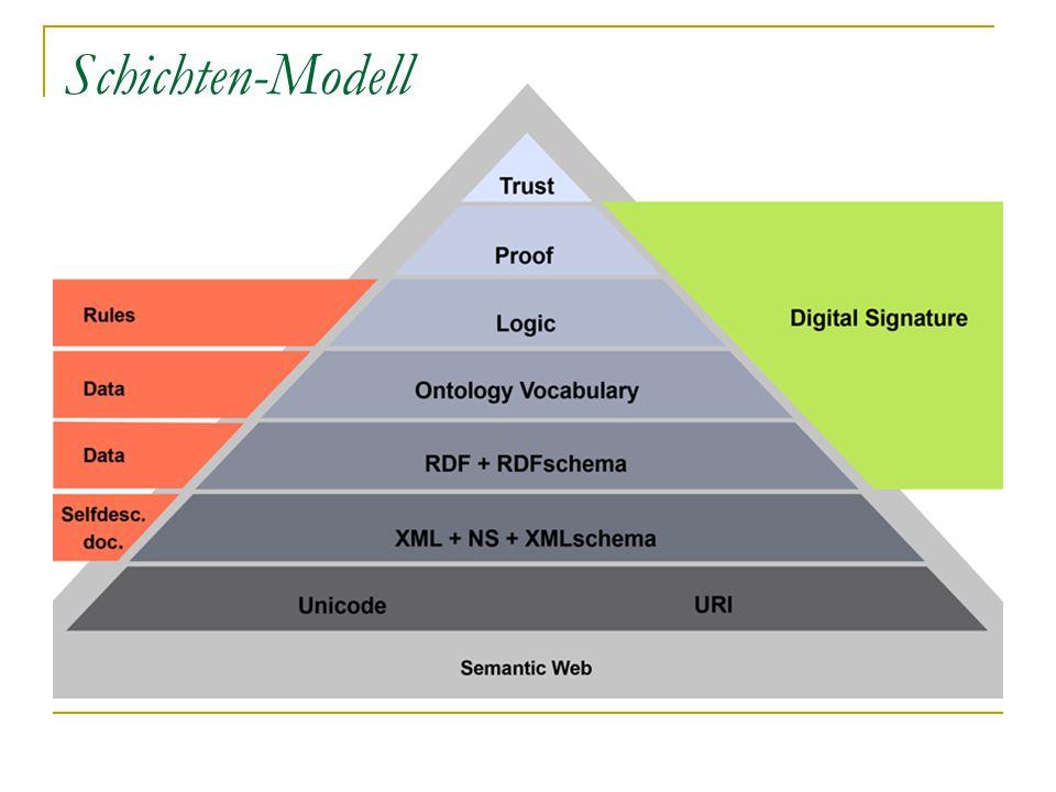 Schichten-Modell