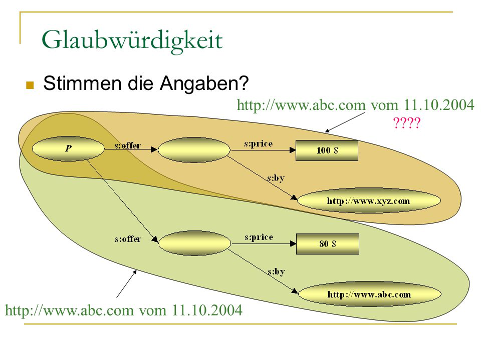http://www.abc.com vom 11.10.2004 Glaubwürdigkeit Stimmen die Angaben? http://www.abc.com vom 11.10.2004 ????