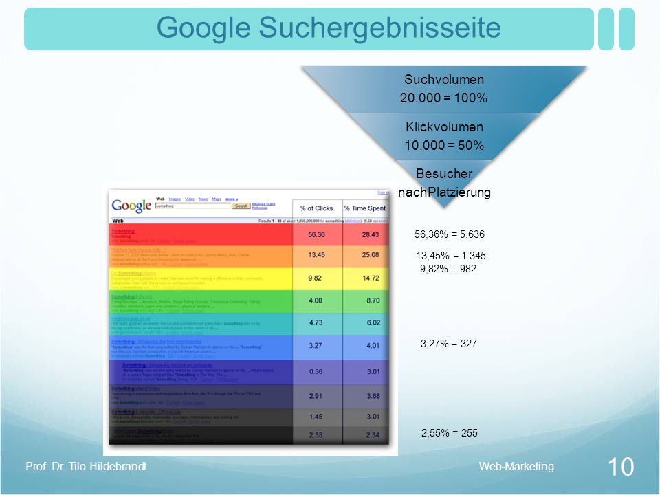 Google Suchergebnisseite 56,36% = 5.636 13,45% = 1.345 9,82% = 982 2,55% = 255 3,27% = 327 Web-Marketing 10 Prof.