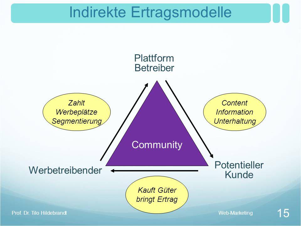 Indirekte Ertragsmodelle Community Plattform Betreiber Werbetreibender Potentieller Kunde Content Information Unterhaltung Zahlt Werbeplätze Segmentie