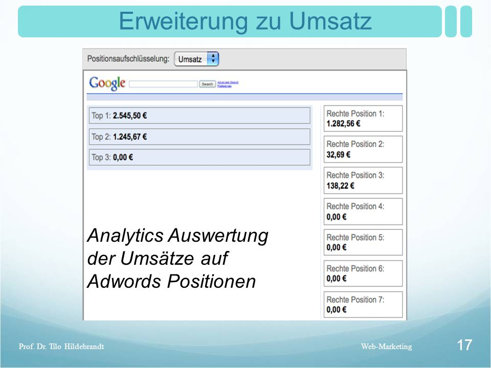Erweiterung zu Umsatz Web-MarketingProf. Dr. Tilo Hildebrandt 17 Analytics Auswertung der Umsätze auf Adwords Positionen