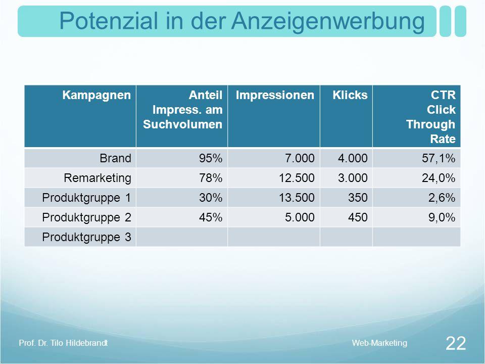 Community Marketing Web-Marketing 23 Prof. Dr. Tilo Hildebrandt