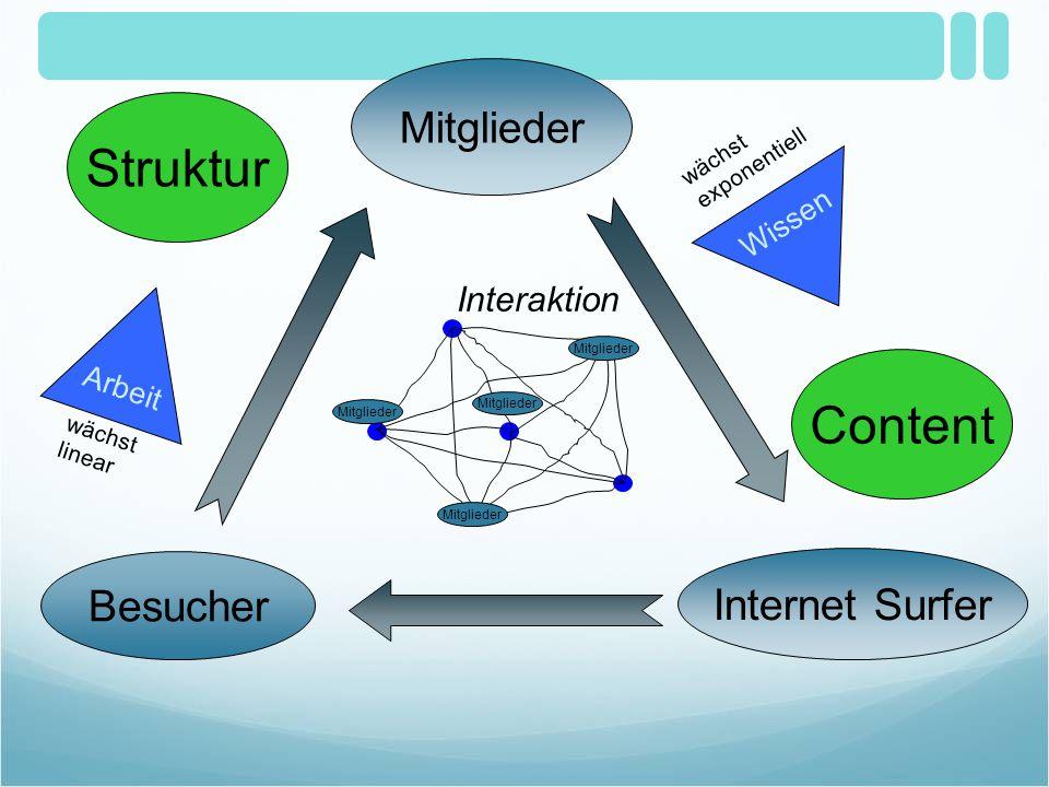 Mitglieder Arbeit Content Interaktion Mitglieder Internet Surfer Besucher Wissen wächst linear wächst exponentiell Struktur