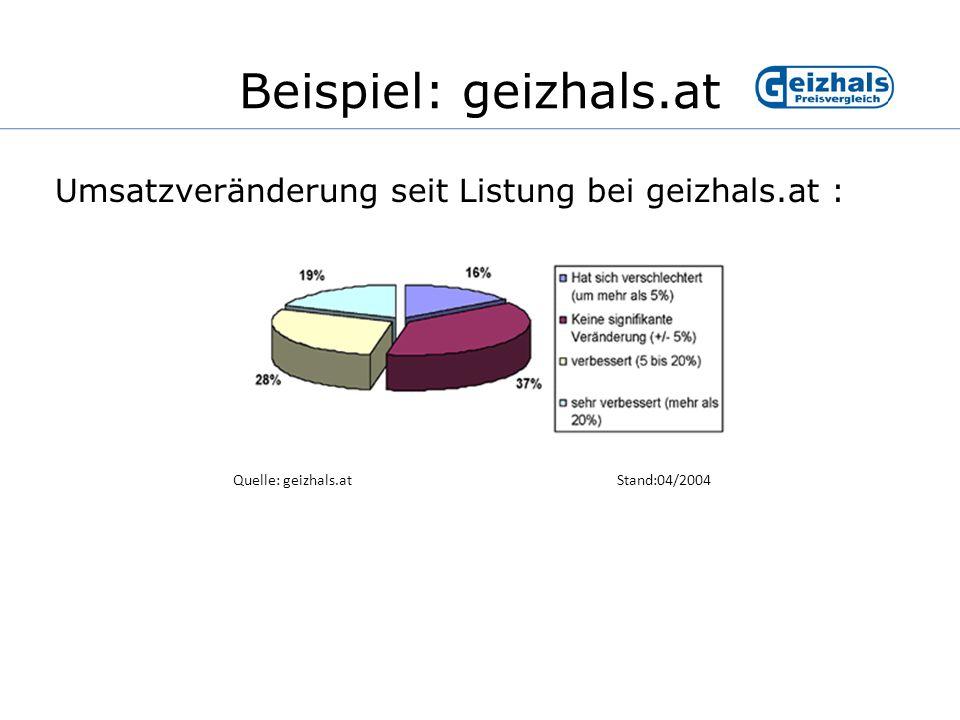 Finanzierung des Angebots Werbung durch Kunden Pay-per-Click Beispiel: geizhals.at