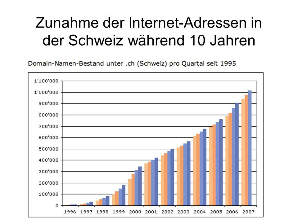 Zunahme der Internet-Adressen in der Schweiz während 10 Jahren