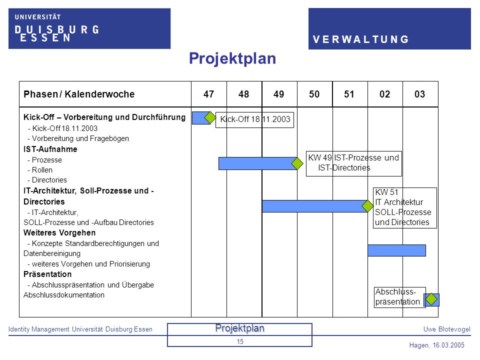 Identity Management Universität Duisburg EssenUwe Blotevogel V E R W A L T U N G Hagen, 16.03.2005 15 Projektplan 51Phasen / Kalenderwoche474849500203