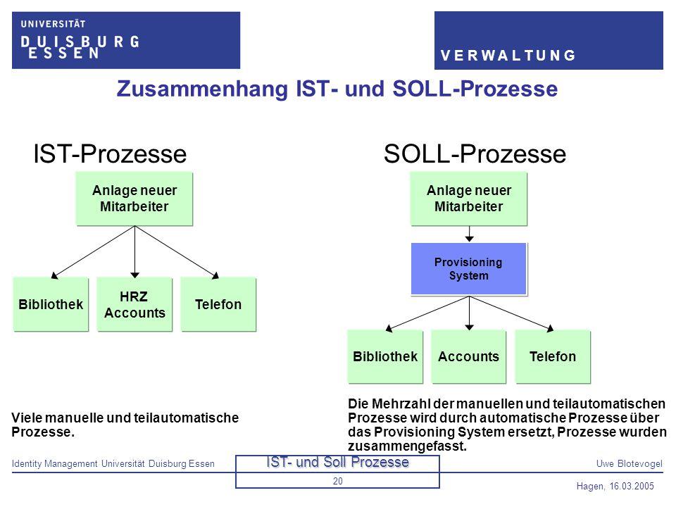 Identity Management Universität Duisburg EssenUwe Blotevogel V E R W A L T U N G Hagen, 16.03.2005 20 Zusammenhang IST- und SOLL-Prozesse Anlage neuer