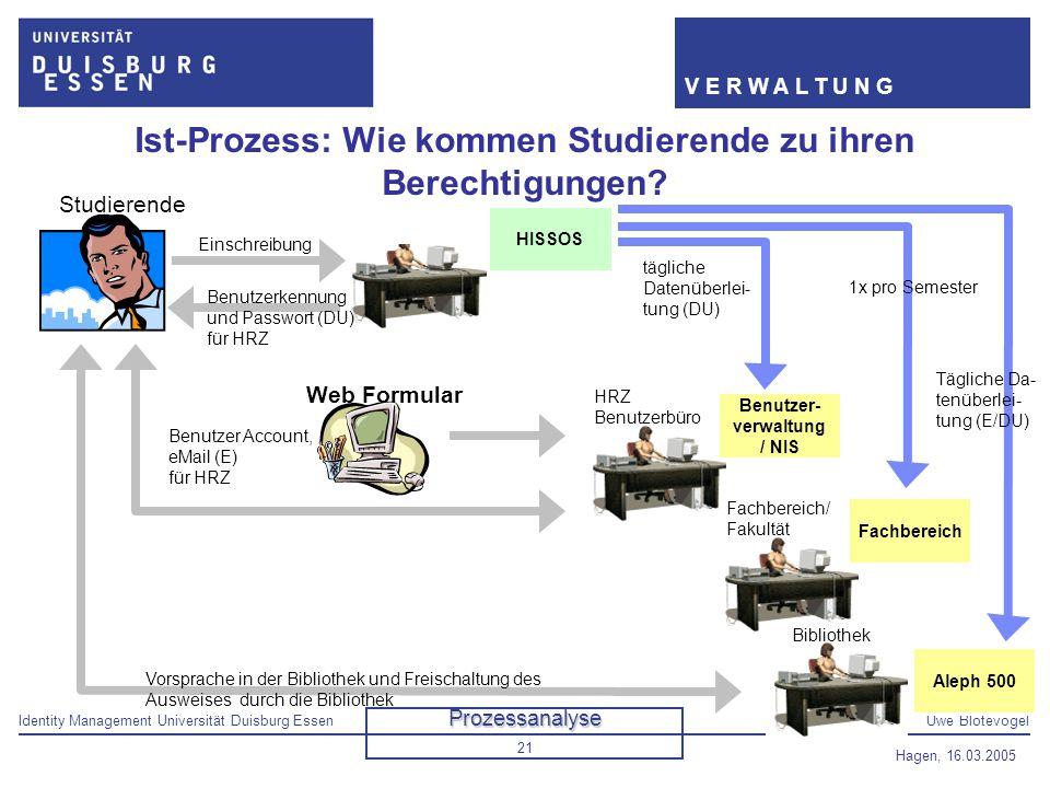 Identity Management Universität Duisburg EssenUwe Blotevogel V E R W A L T U N G Hagen, 16.03.2005 21 Fachbereich/ Fakultät Studenten- sekretariat Ist