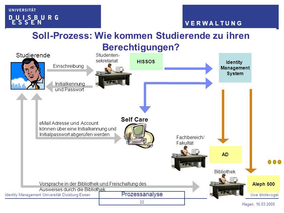 Identity Management Universität Duisburg EssenUwe Blotevogel V E R W A L T U N G Hagen, 16.03.2005 22 Bibliothek Studenten- sekretariat Soll-Prozess: