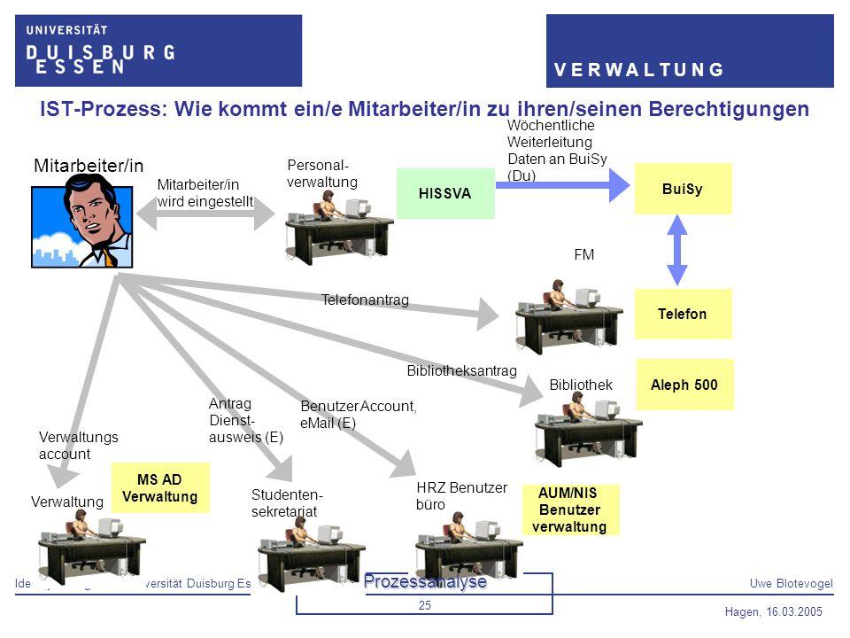 Identity Management Universität Duisburg EssenUwe Blotevogel V E R W A L T U N G Hagen, 16.03.2005 25 Personal- verwaltung IST-Prozess: Wie kommt ein/