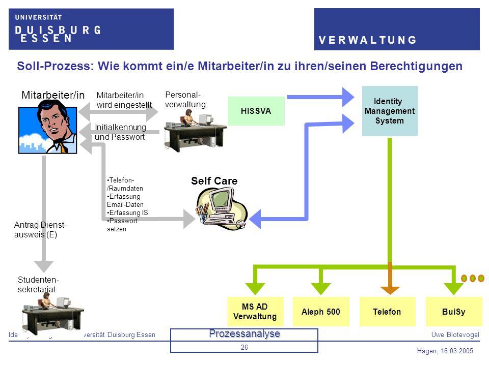 Identity Management Universität Duisburg EssenUwe Blotevogel V E R W A L T U N G Hagen, 16.03.2005 26 Personal- verwaltung Soll-Prozess: Wie kommt ein