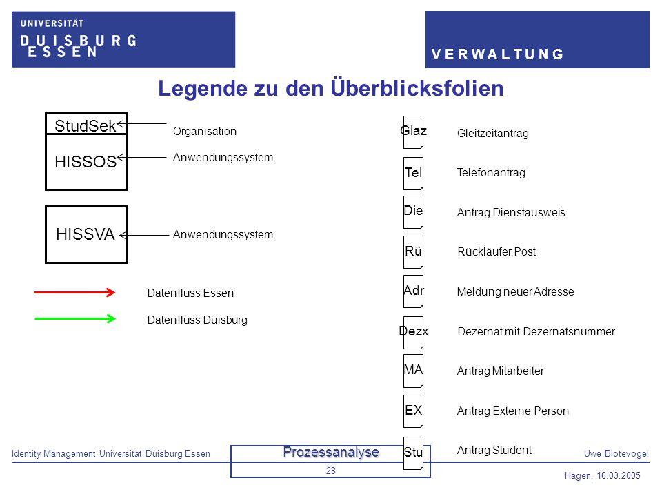 Identity Management Universität Duisburg EssenUwe Blotevogel V E R W A L T U N G Hagen, 16.03.2005 28 Legende zu den Überblicksfolien StudSek HISSOS S
