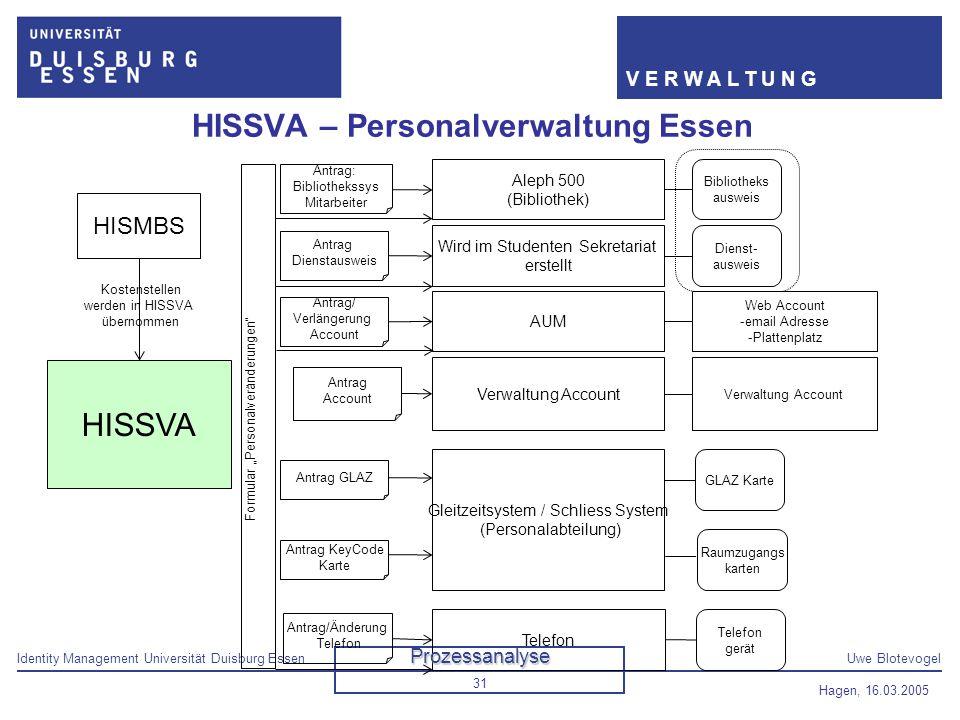 Identity Management Universität Duisburg EssenUwe Blotevogel V E R W A L T U N G Hagen, 16.03.2005 31 HISSVA – Personalverwaltung Essen HISSVA Aleph 5