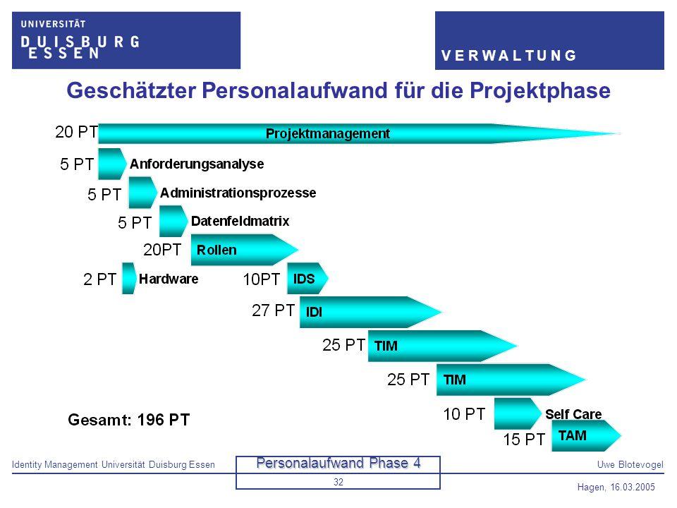 Identity Management Universität Duisburg EssenUwe Blotevogel V E R W A L T U N G Hagen, 16.03.2005 32 Geschätzter Personalaufwand für die Projektphase