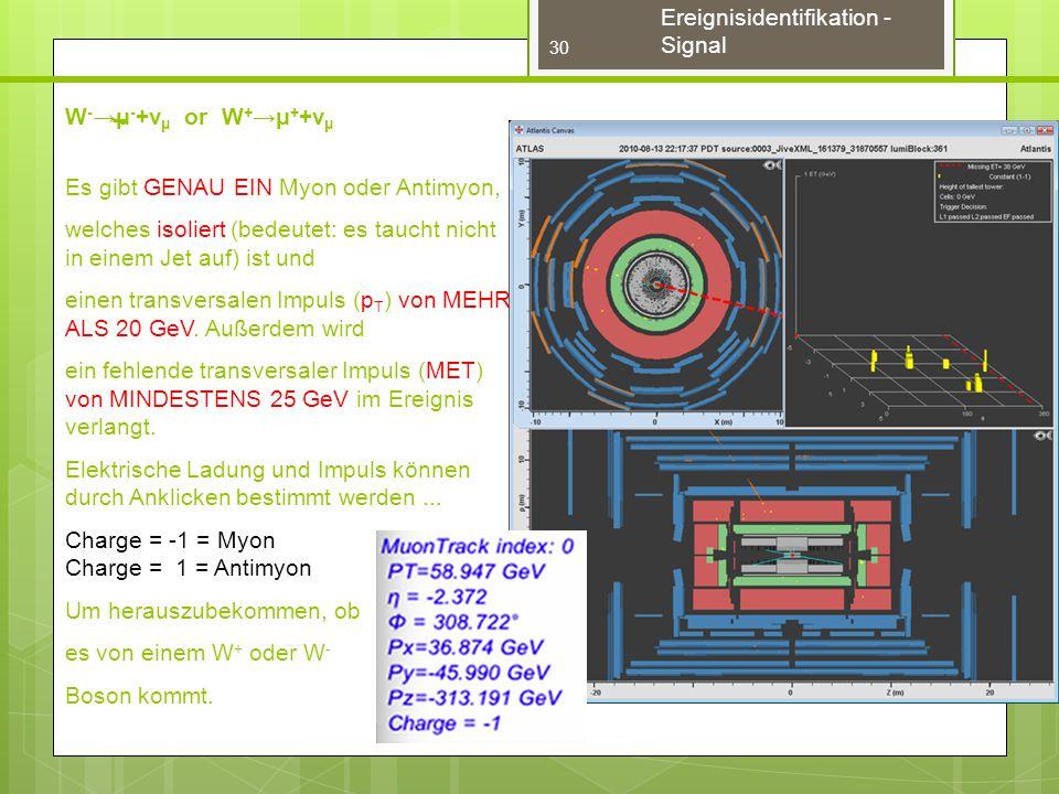 Ereignisidentifikation - Signal W - →μ - +ν μ or W + →μ + +ν μ Es gibt GENAU EIN Myon oder Antimyon, welches isoliert (bedeutet: es taucht nicht in einem Jet auf) ist und einen transversalen Impuls (p T ) von MEHR ALS 20 GeV.
