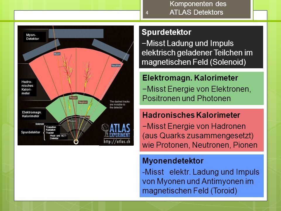 Komponenten des ATLAS Detektors Spurdetektor −Misst Ladung und Impuls elektrisch geladener Teilchen im magnetischen Feld (Solenoid) Elektromagn.
