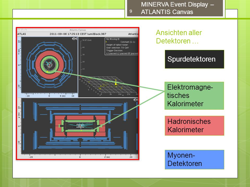 9 MINERVA Event Display – ATLANTIS Canvas Ansichten aller Detektoren … Spurdetektoren Elektromagne- tisches Kalorimeter Hadronisches Kalorimeter Myonen- Detektoren