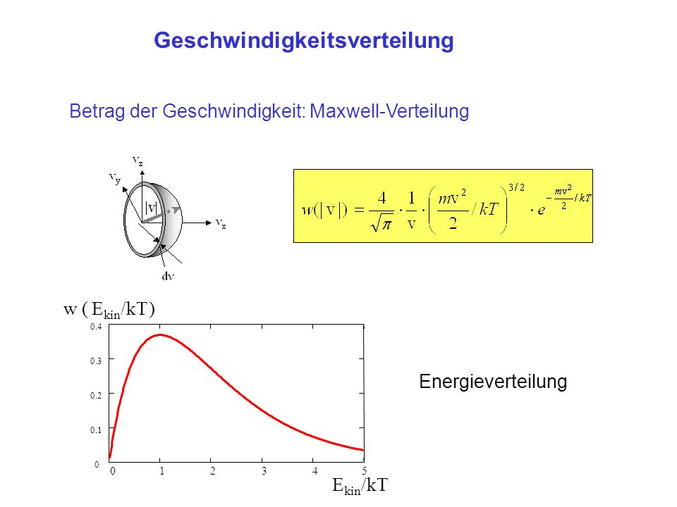 Betrag der Geschwindigkeit: Maxwell-Verteilung 012345 0 0.1 0.2 0.3 0.4 E kin /kT w ( )E kin /kT Energieverteilung Geschwindigkeitsverteilung